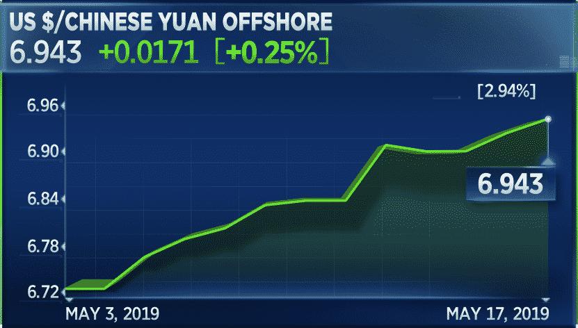 كيف تستخدم بكين اليوان الصيني في الحرب التجارية ضد أمريكا؟