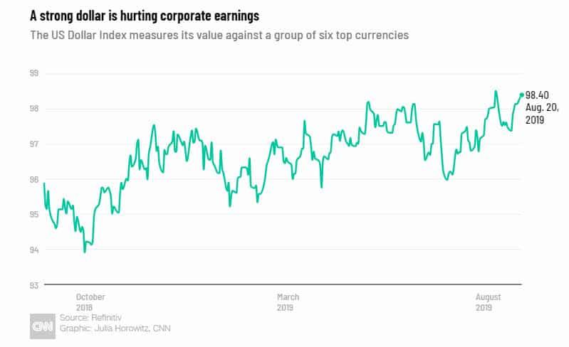 في مصلحة من يصب الدولار الضعيف الذي يدافع عنه دونالد ترامب؟