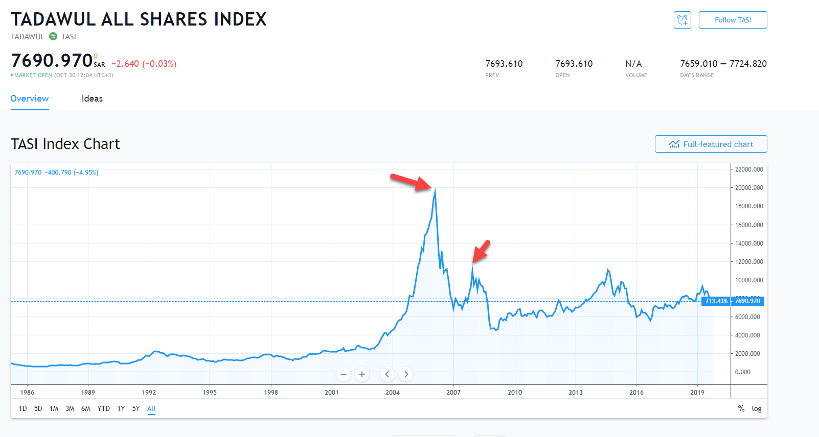 قصة انهيار البورصة السعودية عام 2006