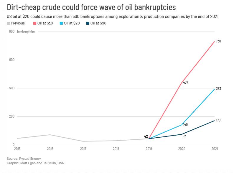 السعودية أكبر فائز من انهيار النفط الأمريكي