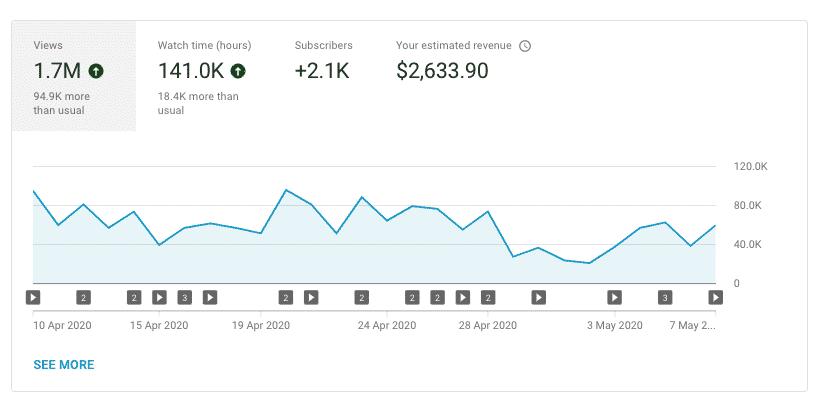 كيف تستفيد من هبوط أرباح يوتيوب 2020؟