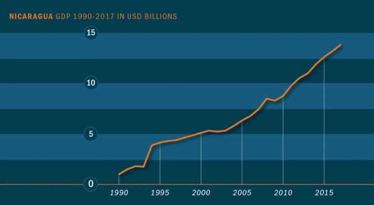 حقائق عن اقتصاد نيكاراغوا وفرص الإستثمار الأبرز
