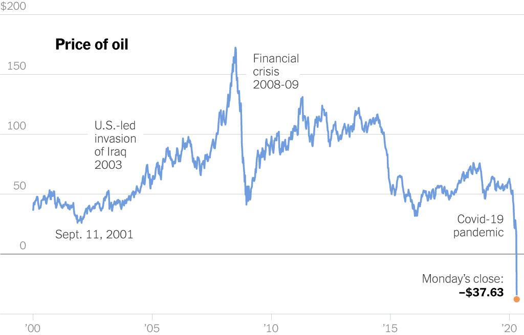 توقعات النقد الدولي: أسعار النفط 2021 وانكماش الشرق الأوسط