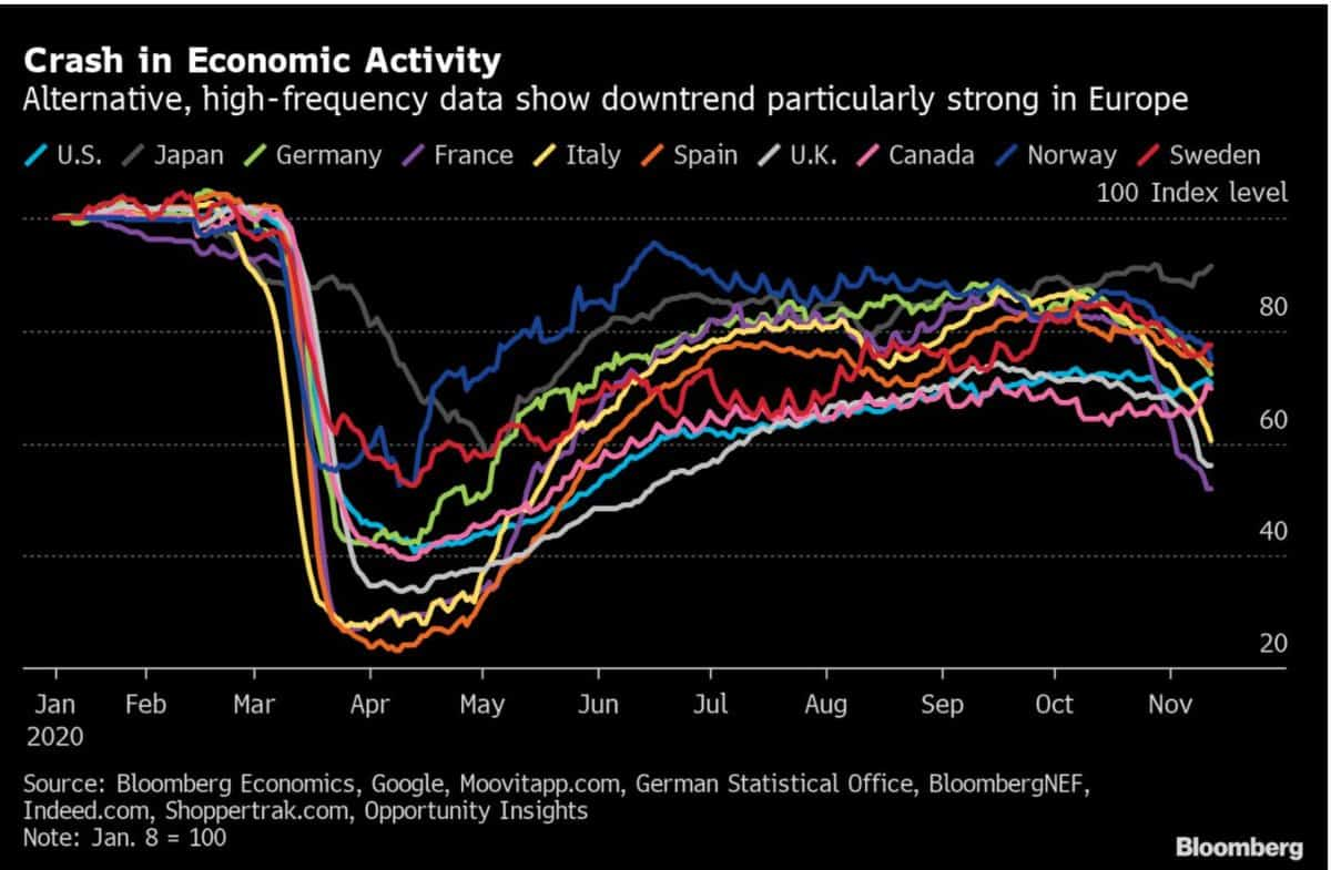 الإقتصاد الأوروبي قد يواجه ركود مزدوج