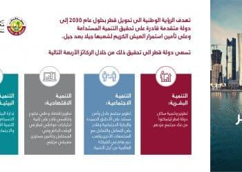 كل شيء عن رؤية قطر 2030