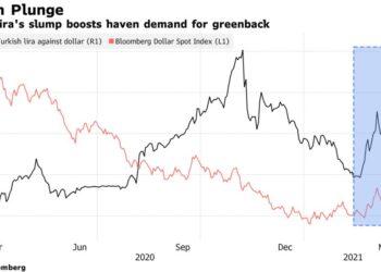 انهيار الليرة التركية 2021 واللجوء إلى بيتكوين